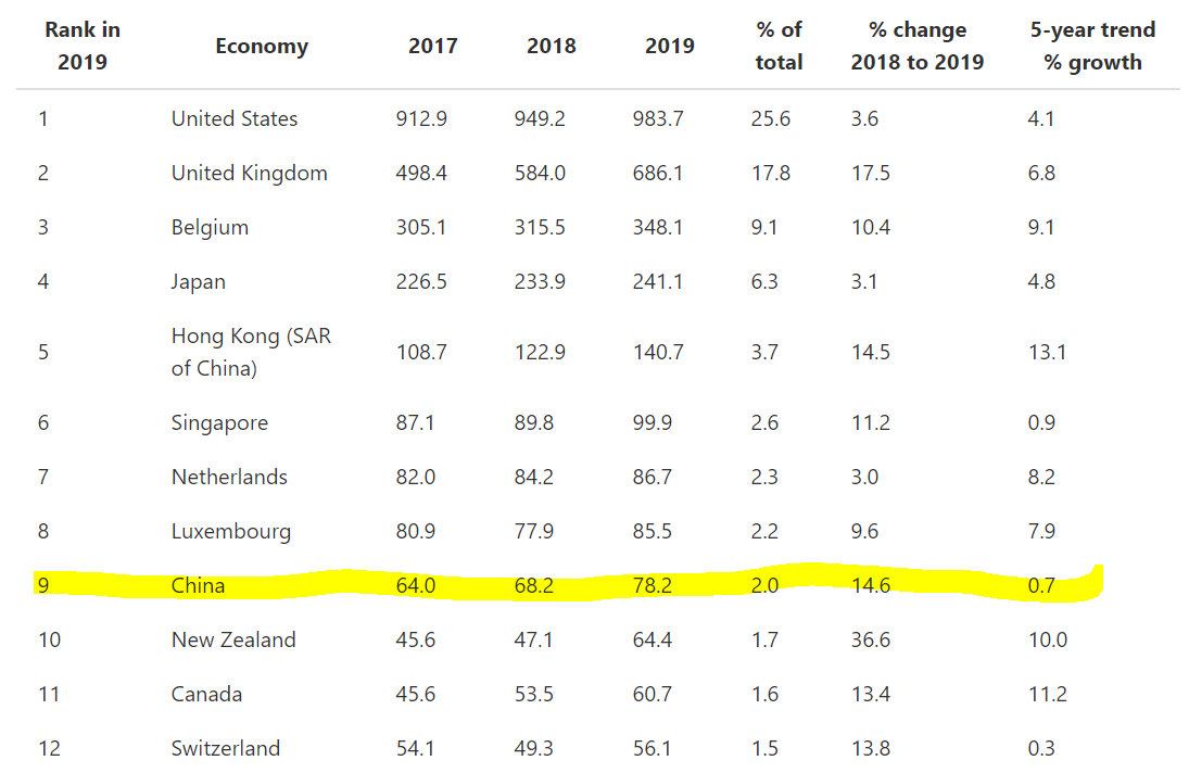 Ranking of foreign investment in Australia by country. 1: USA, 2: UK, 3: Belgium, 4: Japan, 5: Hong Kong, 6: Singapore, 7: Netherlands, 8: Luxemborg, 9: China