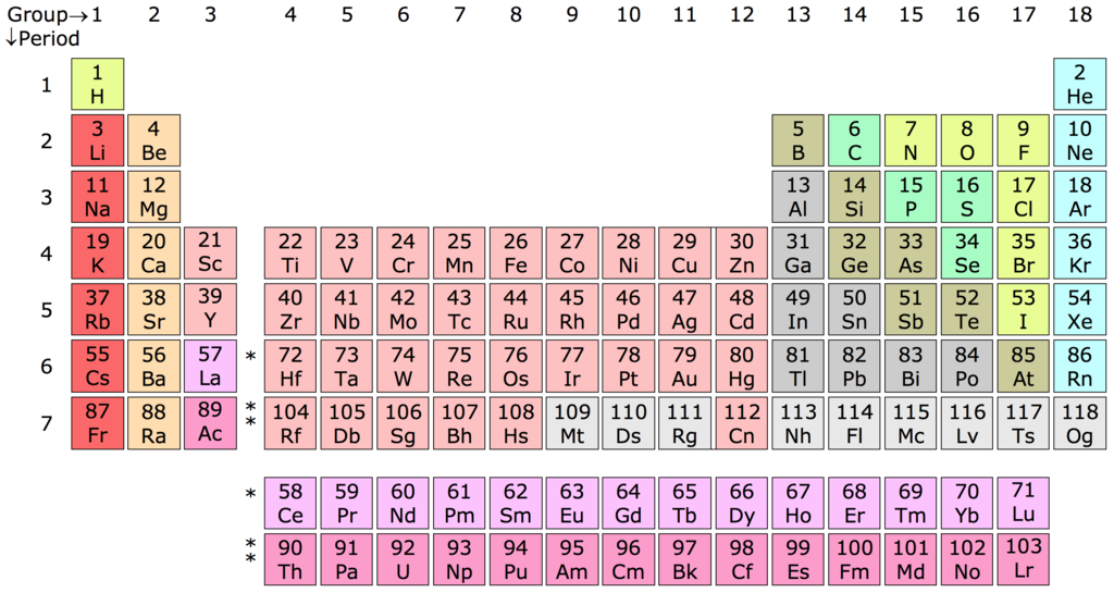 Periodic table of all elements... so far (Image by Sandbh, via Wikimedia Commons)