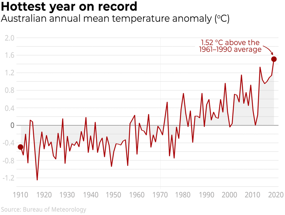 The Bureau of Meteorology's temperature graph shows 2019 was Australia's hottest year on record, as well as the driest (from The Conversation)