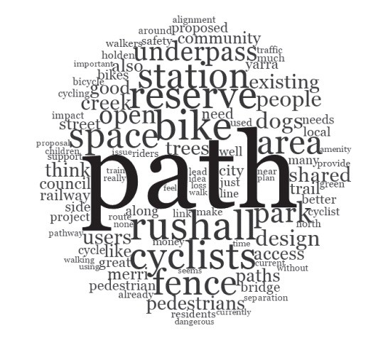 Yarra Council to vote on Rushall Reserve shared path plans