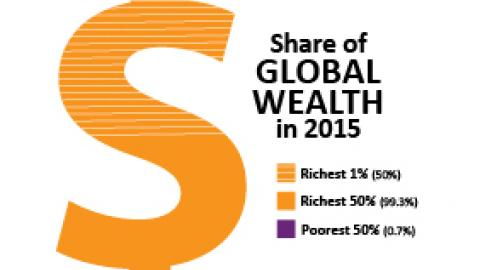 Share of global wealth 2015. Image courtesy of Oxfam