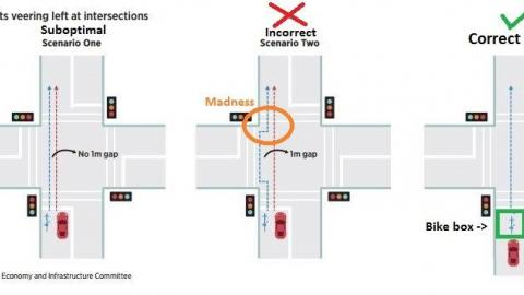 Sub-optimal outcomes for intersections must be stopped